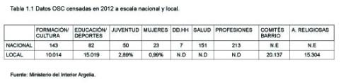 Datos número de organizaciones de la sociedad civil existentes en 2012